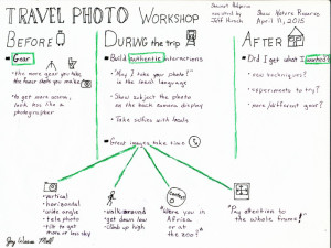 Travel Photo Sketch Note